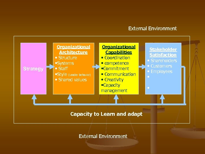 External Environment Strategy Organizational Architecture • Structure • Systems • Staff • Style (Leader