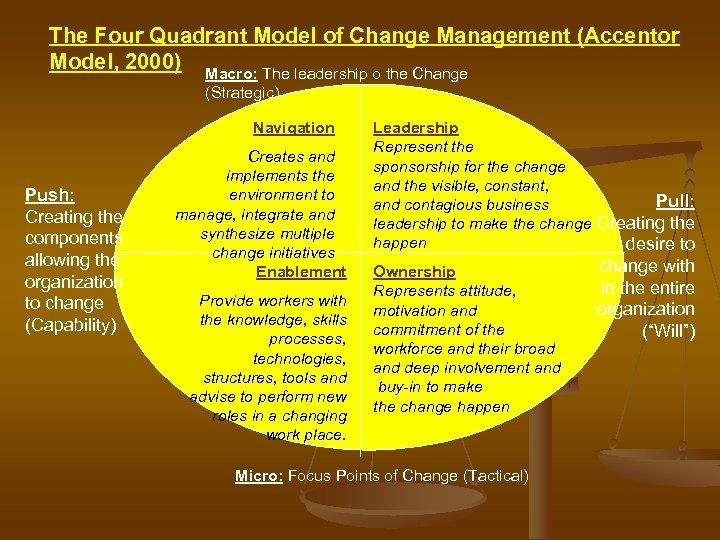The Four Quadrant Model of Change Management (Accentor Model, 2000) Macro: The leadership o