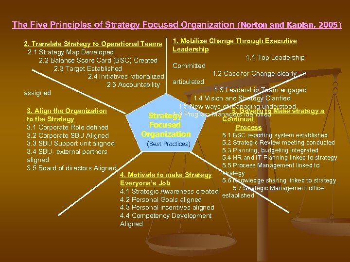 The Five Principles of Strategy Focused Organization (Norton and Kaplan, 2005) 1. Mobilize Change