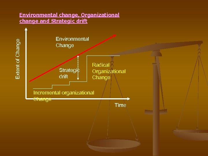 Extent of Change Environmental change, Organizational change and Strategic drift Environmental Change Strategic drift