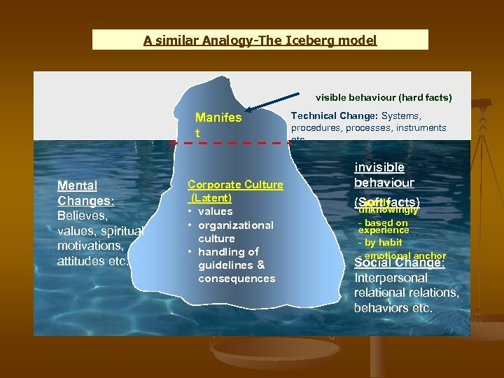 A similar Analogy-The Iceberg model visible behaviour (hard facts) Manifes t Mental Changes: Believes,