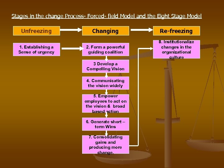 Stages in the change Process- Forced- field Model and the Eight Stage Model Unfreezing