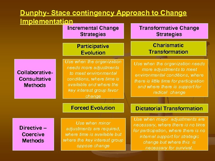 Dunphy- Stace contingency Approach to Change Implementation Incremental Change Strategies Participative Evolution Directive –