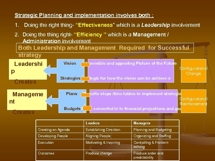 """Strategic Planning and implementation involves both ; 1. Doing the right thing- """"Effectiveness"""" which"""