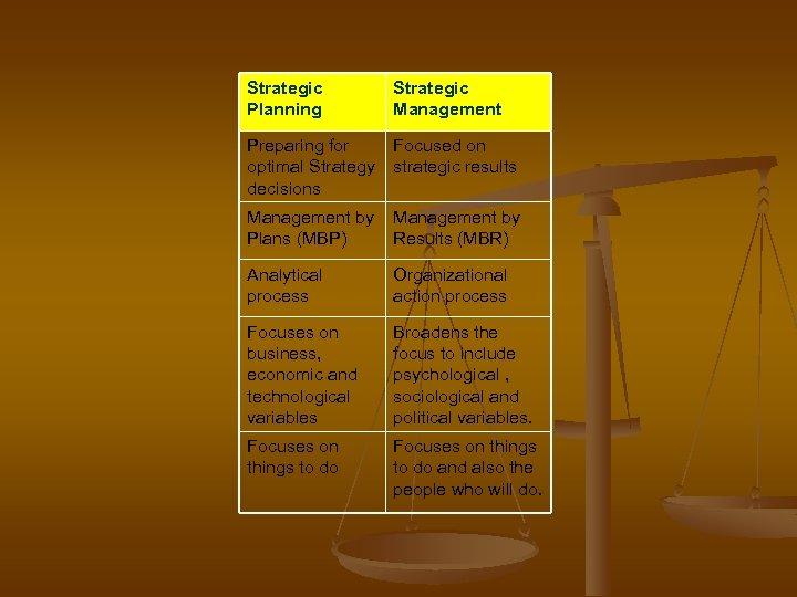 Strategic Planning Strategic Management Preparing for Focused on optimal Strategy strategic results decisions Management