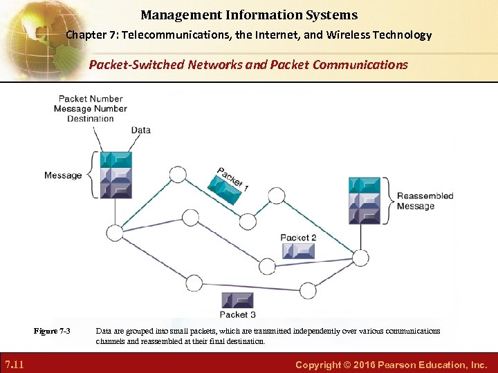 Management Information Systems Chapter 7: Telecommunications, the Internet, and Wireless Technology Packet-Switched Networks and
