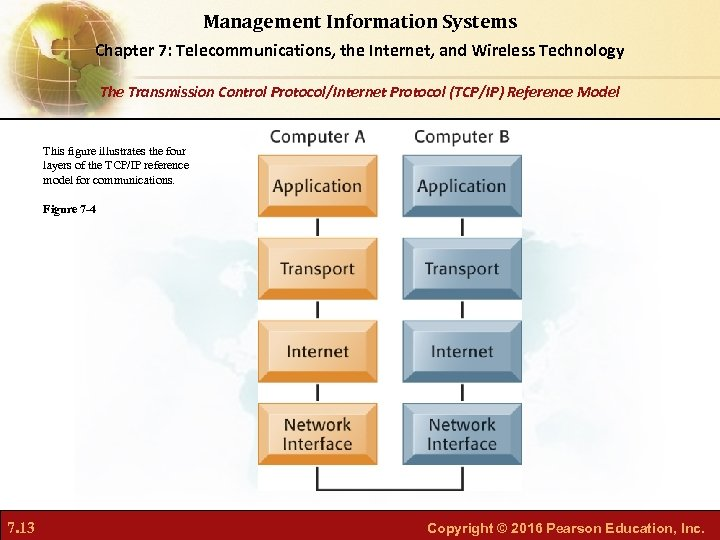 Management Information Systems Chapter 7: Telecommunications, the Internet, and Wireless Technology The Transmission Control