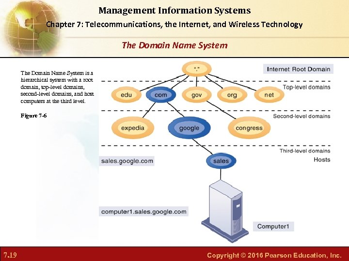 Management Information Systems Chapter 7: Telecommunications, the Internet, and Wireless Technology The Domain Name