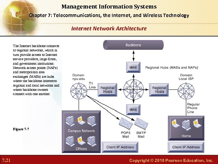 Management Information Systems Chapter 7: Telecommunications, the Internet, and Wireless Technology Internet Network Architecture
