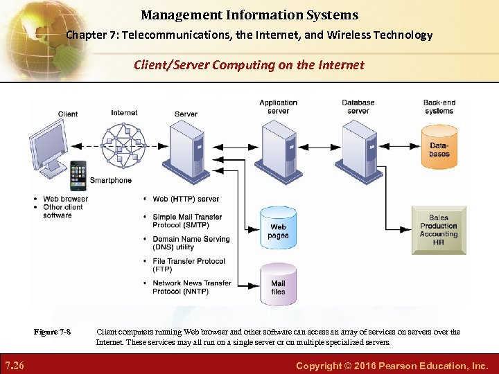 Management Information Systems Chapter 7: Telecommunications, the Internet, and Wireless Technology Client/Server Computing on