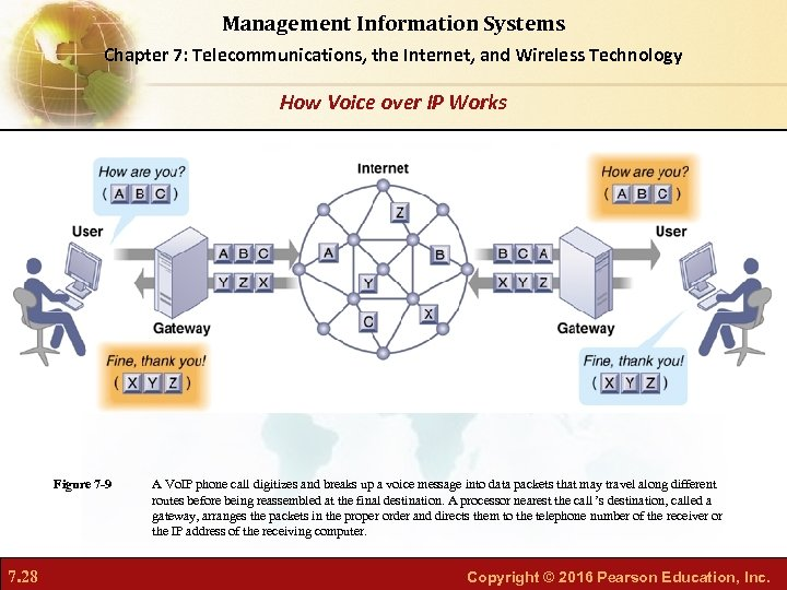 Management Information Systems Chapter 7: Telecommunications, the Internet, and Wireless Technology How Voice over