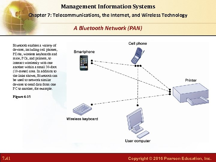 Management Information Systems Chapter 7: Telecommunications, the Internet, and Wireless Technology A Bluetooth Network