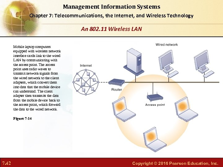 Management Information Systems Chapter 7: Telecommunications, the Internet, and Wireless Technology An 802. 11
