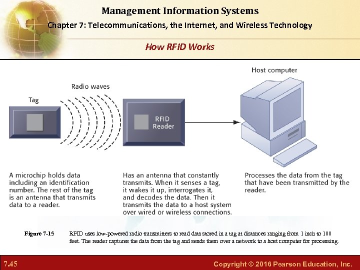 Management Information Systems Chapter 7: Telecommunications, the Internet, and Wireless Technology How RFID Works