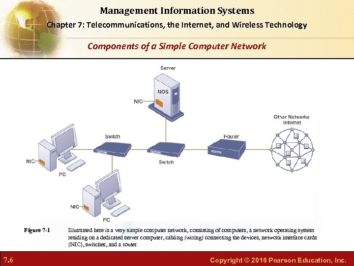 Management Information Systems Chapter 7: Telecommunications, the Internet, and Wireless Technology Components of a