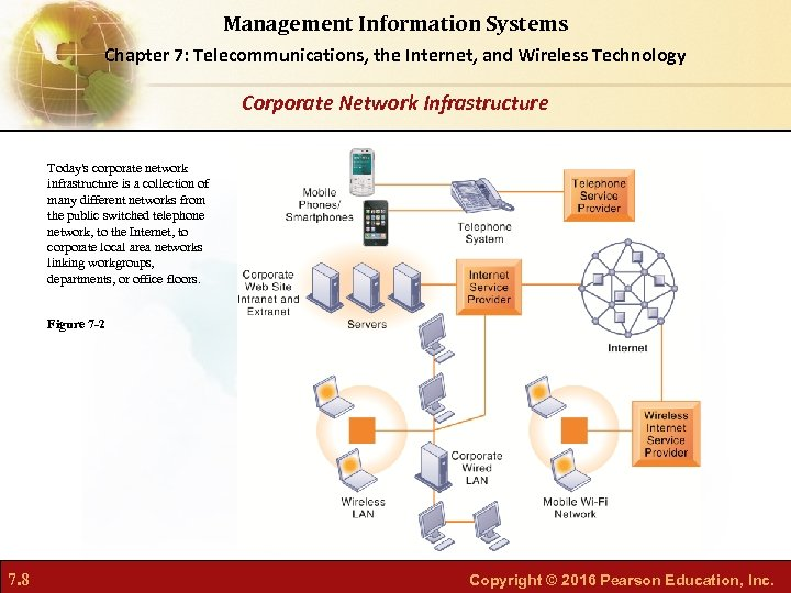 Management Information Systems Chapter 7: Telecommunications, the Internet, and Wireless Technology Corporate Network Infrastructure