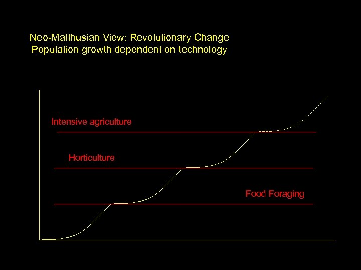Neo-Malthusian View: Revolutionary Change Population growth dependent on technology Intensive agriculture Horticulture Food Foraging