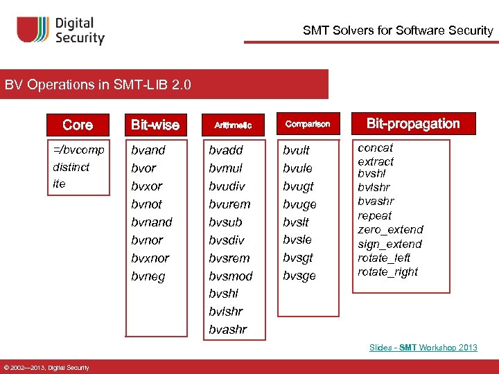 SMT Solvers for Software Security BV Operations in SMT-LIB 2. 0 Core =/bvcomp distinct
