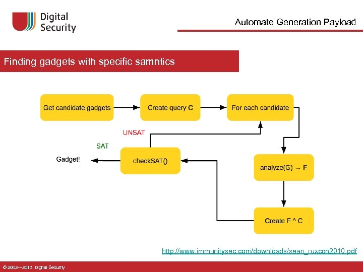 Automate Generation Payload Finding gadgets with specific samntics http: //www. immunitysec. com/downloads/sean_ruxcon 2010. pdf