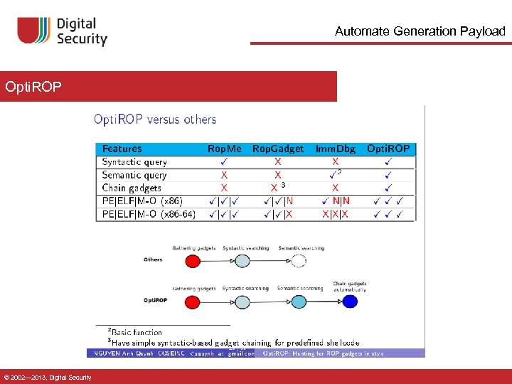 Automate Generation Payload Opti. ROP © 2002— 2013, Digital Security
