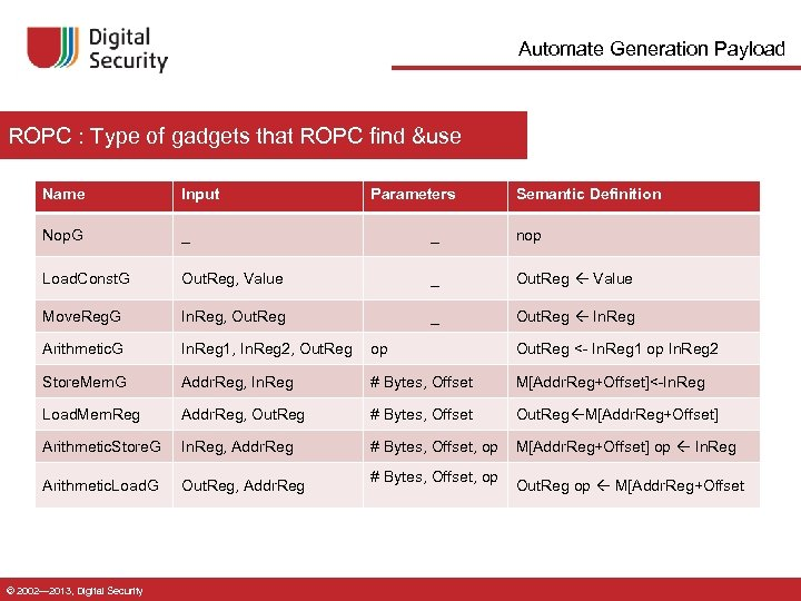 Automate Generation Payload ROPC : Type of gadgets that ROPC find &use Name Input