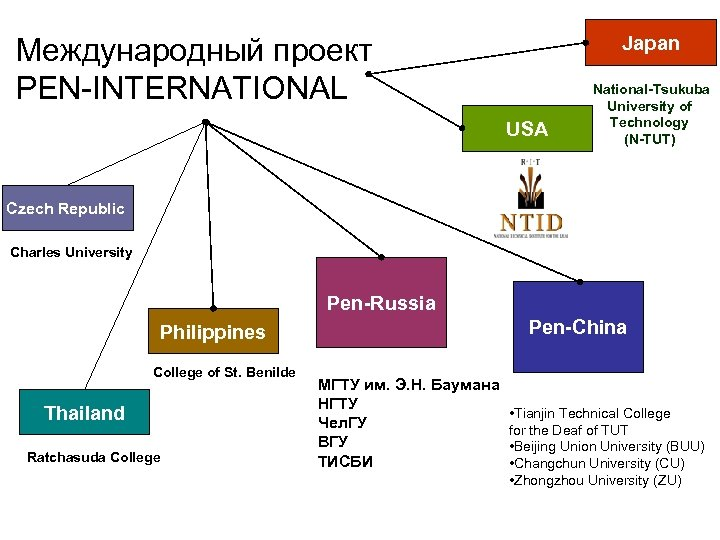 Japan Международный проект PEN-INTERNATIONAL USA National-Tsukuba University of Technology (N-TUT) Czech Republic Charles University