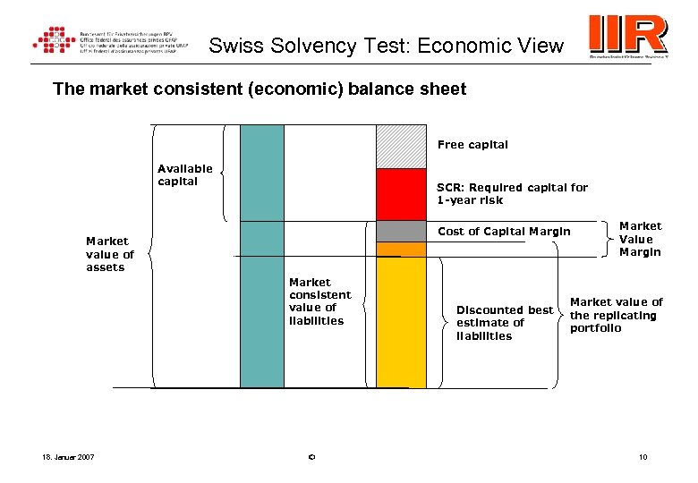 Swiss Solvency Test: Economic View The market consistent (economic) balance sheet Free capital Available