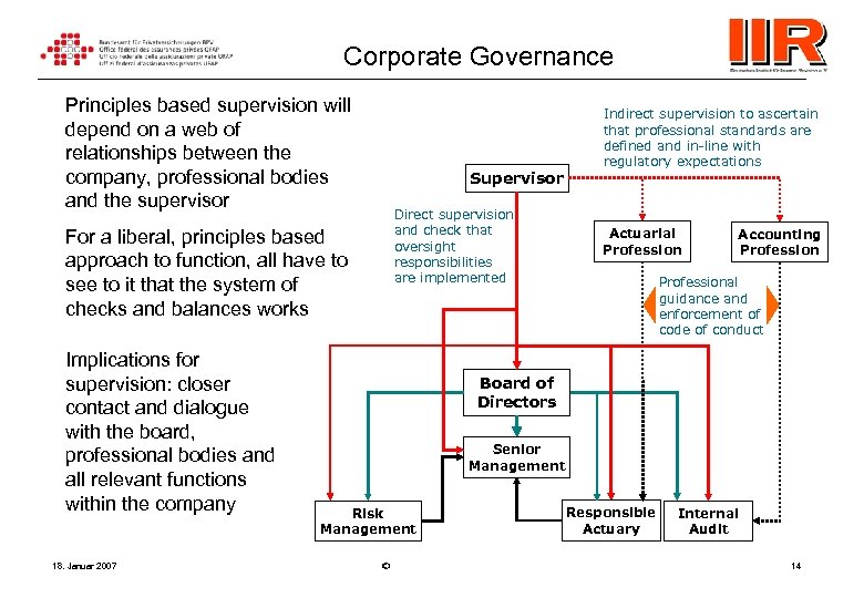 Corporate Governance Principles based supervision will depend on a web of relationships between the