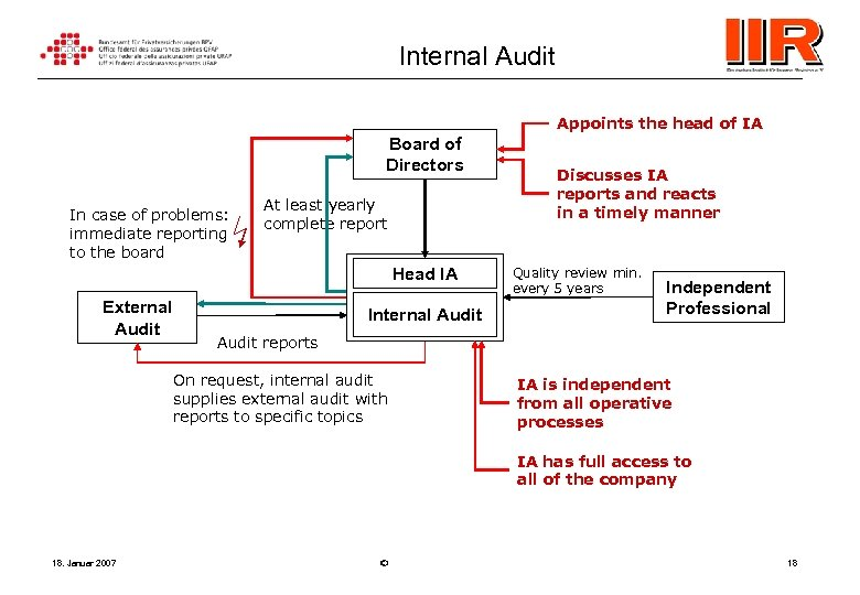 Internal Audit Appoints the head of IA Board of Directors In case of problems: