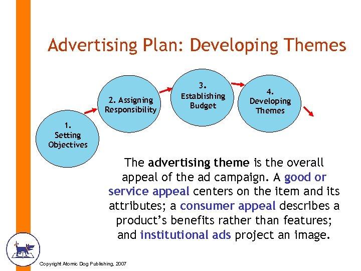 Advertising Plan: Developing Themes 2. Assigning Responsibility 3. Establishing Budget 4. Developing Themes 1.