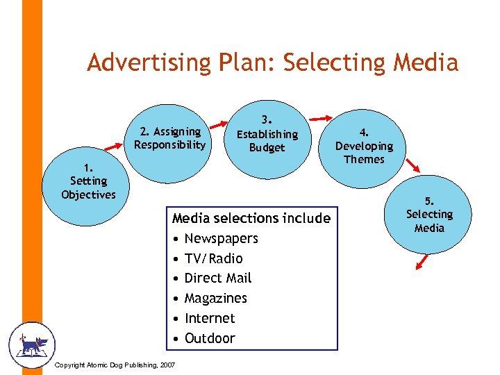 Advertising Plan: Selecting Media 2. Assigning Responsibility 3. Establishing Budget 1. Setting Objectives Media