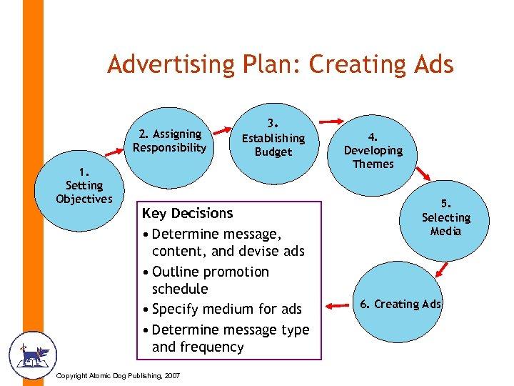 Advertising Plan: Creating Ads 2. Assigning Responsibility 1. Setting Objectives 3. Establishing Budget Key