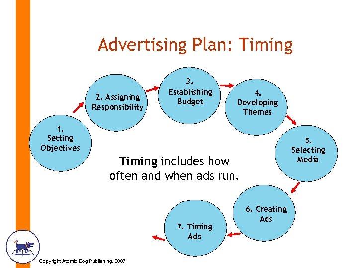 Advertising Plan: Timing 2. Assigning Responsibility 3. Establishing Budget 4. Developing Themes 1. Setting