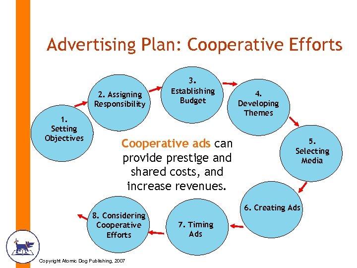 Advertising Plan: Cooperative Efforts 2. Assigning Responsibility 1. Setting Objectives 3. Establishing Budget Cooperative