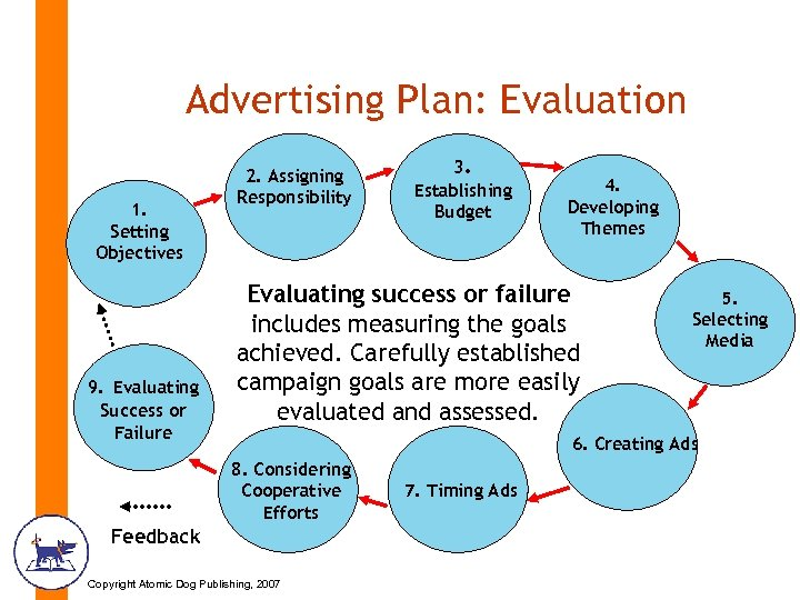 Advertising Plan: Evaluation 1. Setting Objectives 9. Evaluating Success or Failure 2. Assigning Responsibility