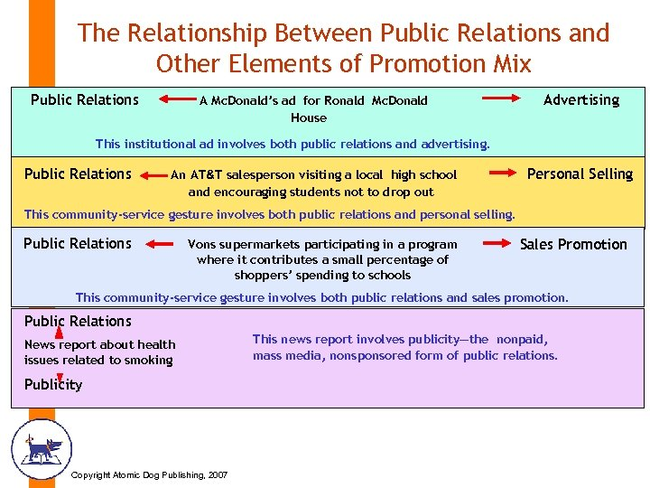 The Relationship Between Public Relations and Other Elements of Promotion Mix Public Relations A
