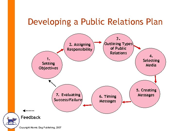 Developing a Public Relations Plan 2. Assigning Responsibility 3. Outlining Types of Public Relations