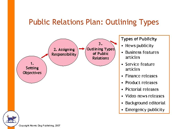 Public Relations Plan: Outlining Types 2. Assigning Responsibility 1. Setting Objectives 3. Outlining Types