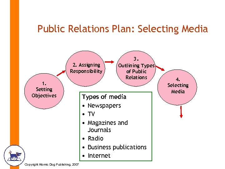 Public Relations Plan: Selecting Media 2. Assigning Responsibility 1. Setting Objectives Copyright Atomic Dog