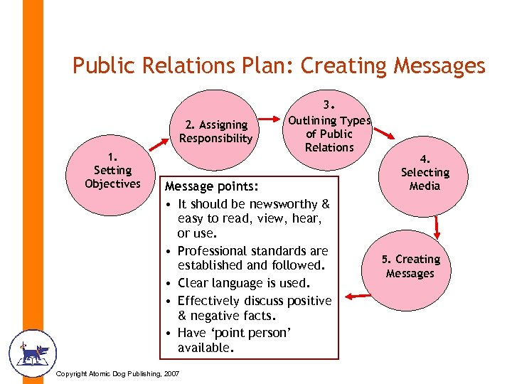 Public Relations Plan: Creating Messages 2. Assigning Responsibility 1. Setting Objectives 3. Outlining Types