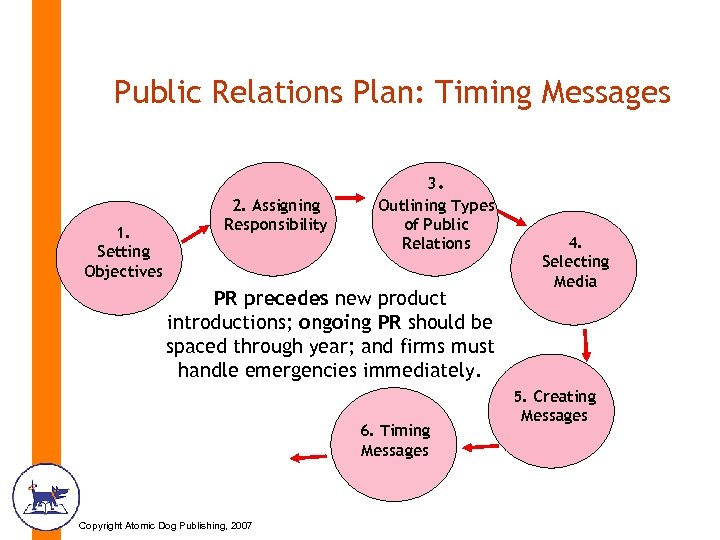 Public Relations Plan: Timing Messages 1. Setting Objectives 2. Assigning Responsibility 3. Outlining Types