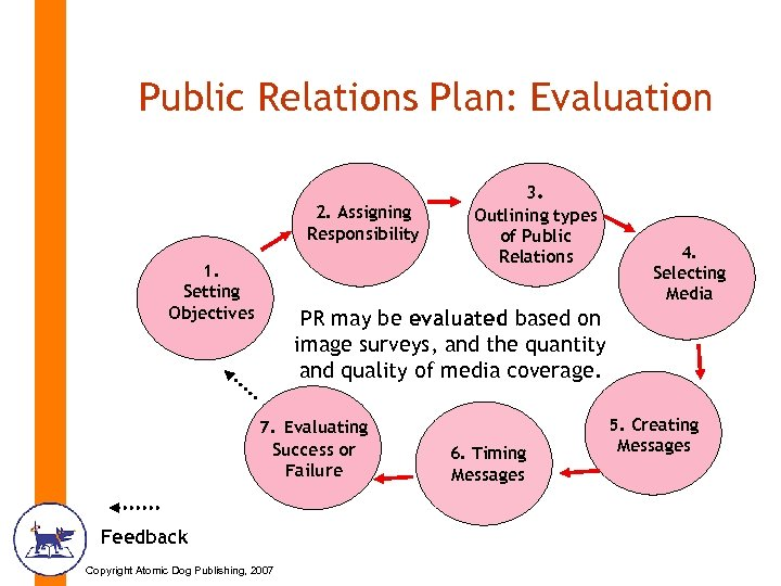 Public Relations Plan: Evaluation 2. Assigning Responsibility 1. Setting Objectives 3. Outlining types of