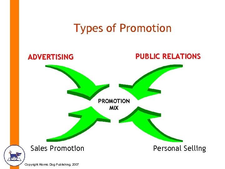 Types of Promotion PUBLIC RELATIONS ADVERTISING PROMOTION MIX Sales Promotion Copyright Atomic Dog Publishing,