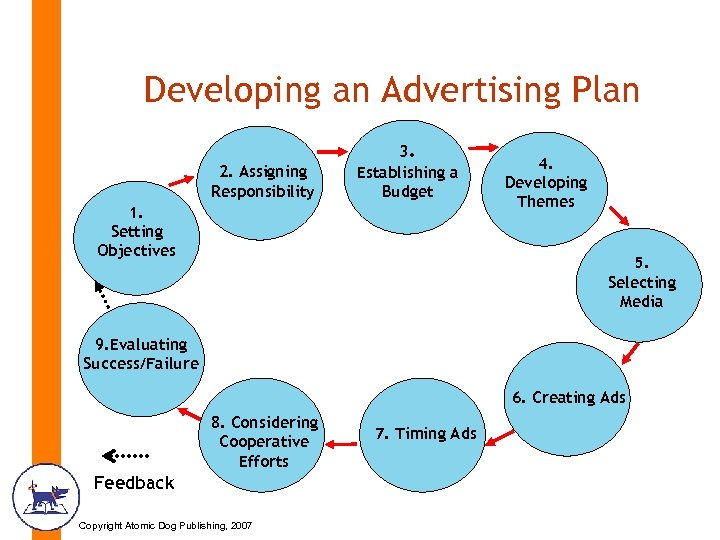 Developing an Advertising Plan 2. Assigning Responsibility 3. Establishing a Budget 1. Setting Objectives