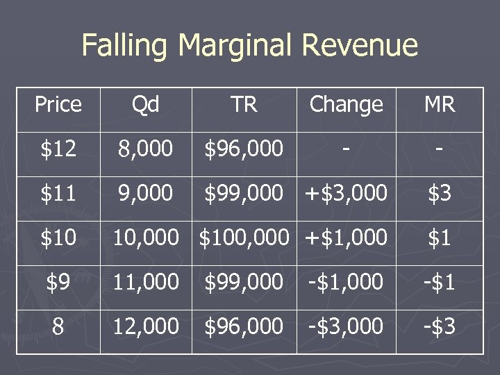 Falling Marginal Revenue Price Qd TR Change MR $12 8, 000 $96, 000 -