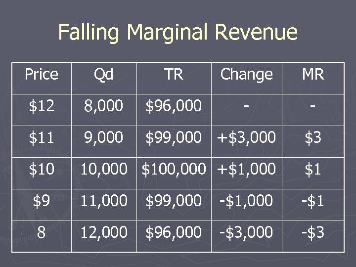 Falling Marginal Revenue Price Qd TR Change MR $12 8, 000 $96, 000 -
