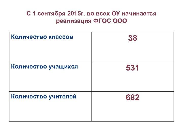 С 1 сентября 2015 г. во всех ОУ начинается реализация ФГОС ООО Количество классов