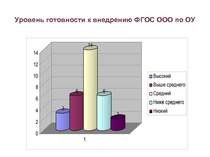 Уровень готовности к внедрению ФГОС ООО по ОУ