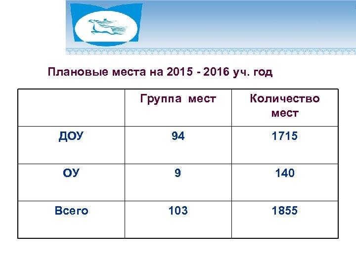 Плановые места на 2015 - 2016 уч. год Группа мест Количество мест ДОУ 94