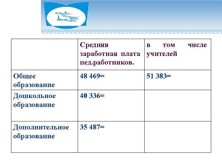 Средняя в том заработная плата учителей пед. работников. Общее образование Дошкольное образование 48 469=